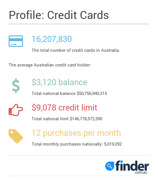 Credit_Cards_Stats (3)
