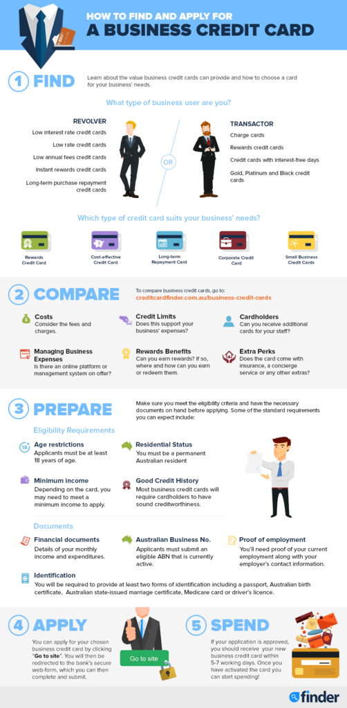 finder-creditcard-business-infoposter_1024