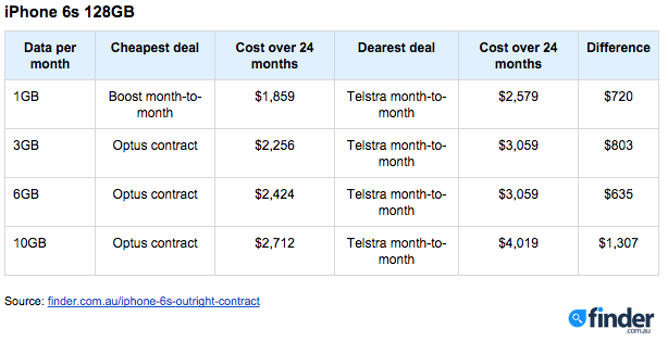 are cheapest pay as you go plan 2015 heeft deze