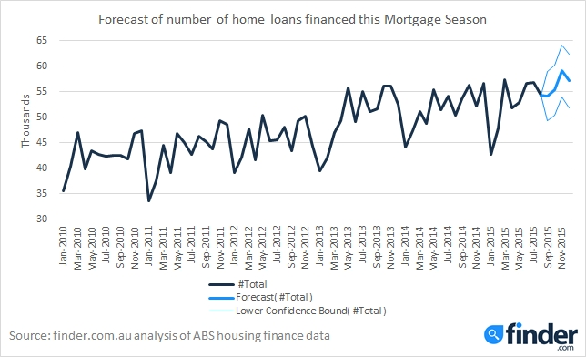 MortgageForecast